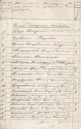 Список владельцев зданий, расположенных на Старобазарной площади. 1891_
