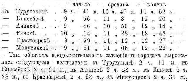 График полного Солнечного затмения в 1887 году