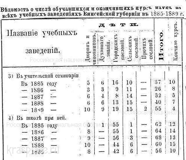 Ведомость учащихся Учительской семинарии 1885-1889 гг