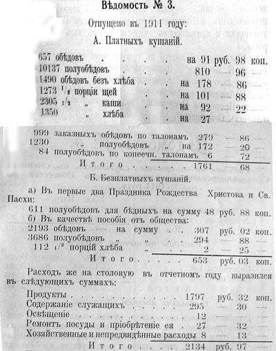 Ведомость отпущенных кушаний в 1911 году