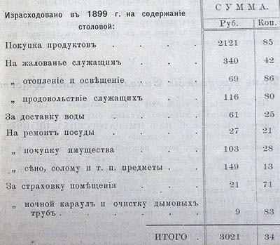 Ведомость расходов столовой за 1899 г
