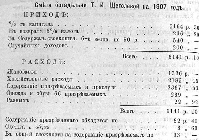 Смета Богадельни на 1907 год