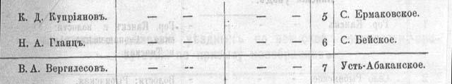 Список врачей Енисейской губернии. «Памятная книжка Енисейской губернии на 1903 год»